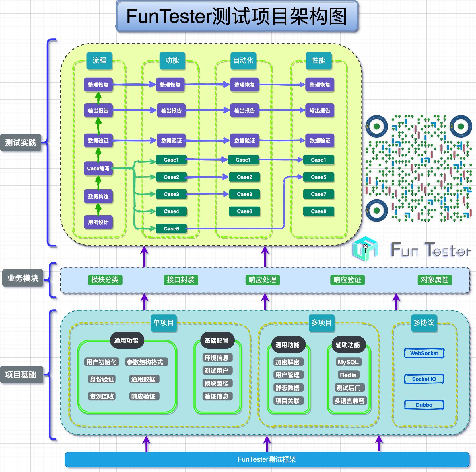 FunTester测试项目架构图