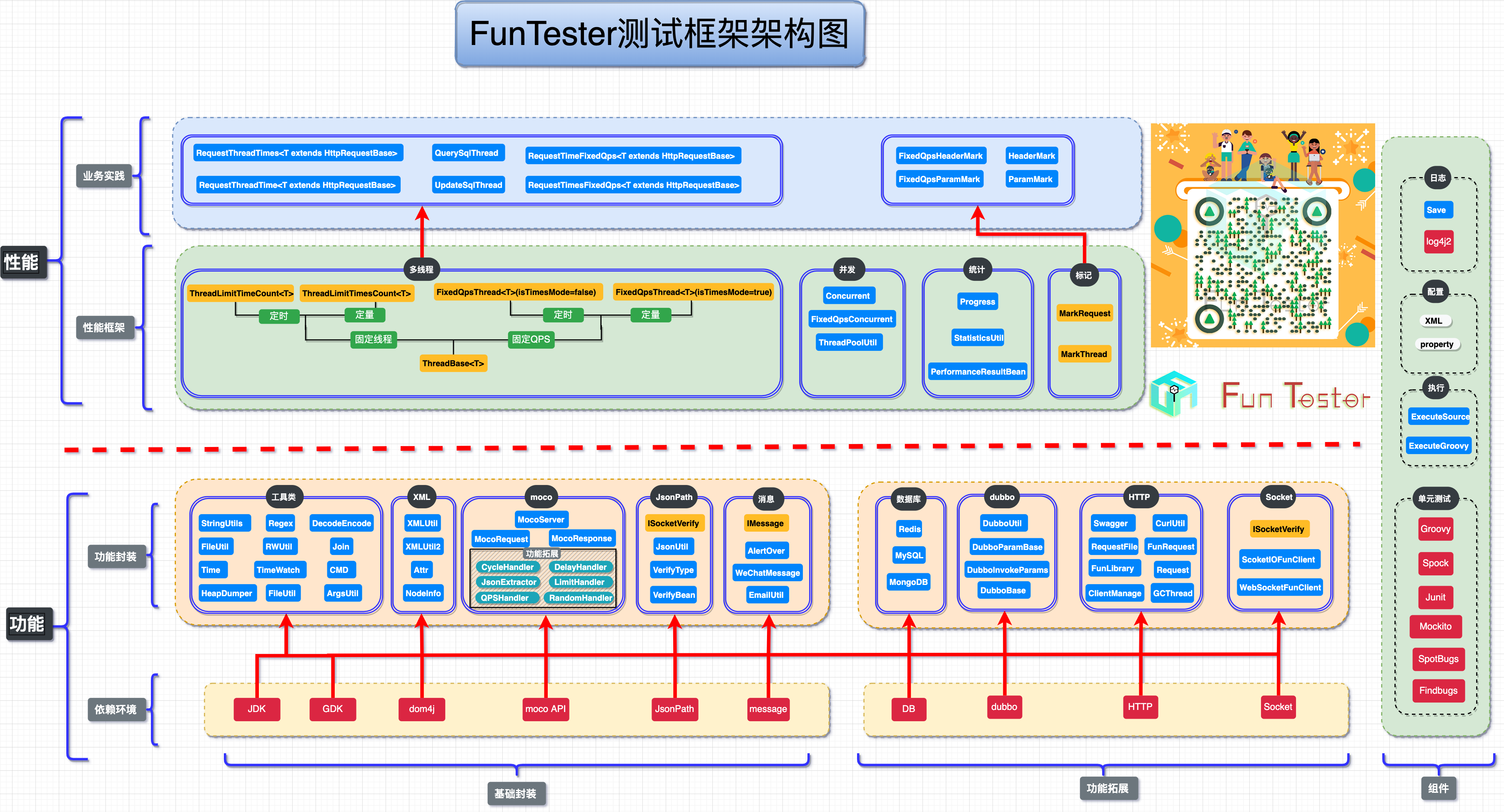 FunTester测试框架架构图